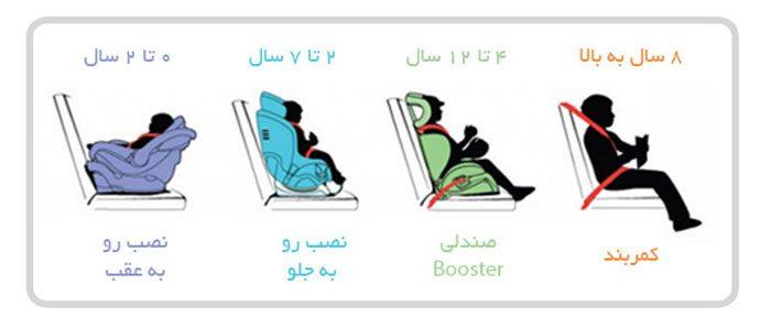 دسته بندی صندلی کودک ماشین