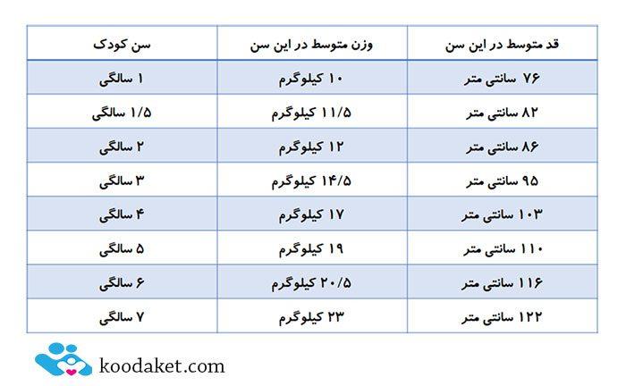 جدول رشد کودک